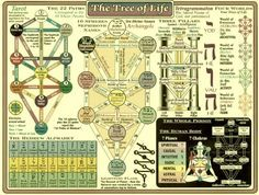 Tree of Life Kabbalah Chart