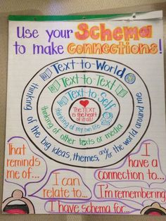 Making Text Connections Anchor Chart for Middle School