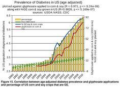 Glyphosate versus diabetes 2