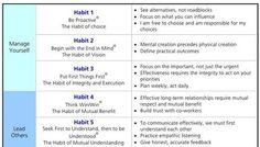 Seven Habits Of Highly Effective People | LinkedIn