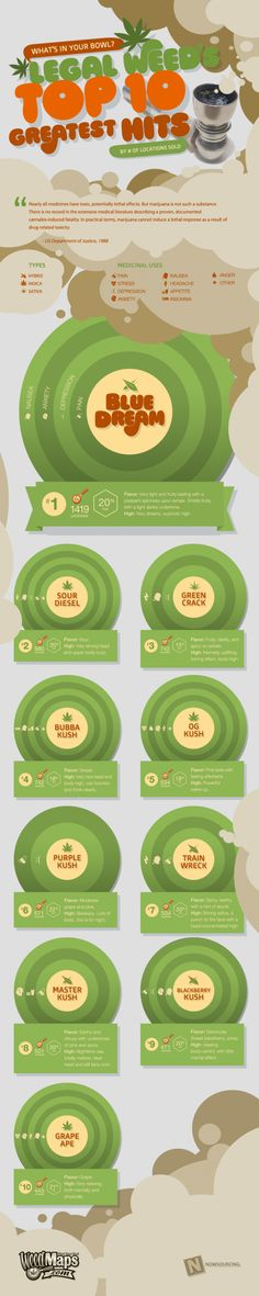 What's In Your Bowl? Legal Weeds Top 10 Greatest Hits [INFOGRAPHIC]