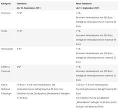 Gebührenerhöhungen bei eBay in Kraft - http://www.onlinemarktplatz.de/36816/gebuehrenerhoehungen-bei-ebay-in-kraft/