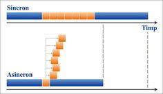 - Ce tip de coduri să inserez în site-ul meu să meargă mai bine, sincron sau asincron? Ce înseamnă Sincron şi Asincron? SINCRON înseamnă că două sau mai multe elemente ale site-ului se încarcă între momente inițiale simultane și momente finale simultane, adică în acelaşi interval ... Bar Chart, Mai, Bar Graphs