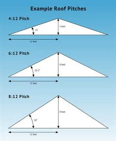 Prices are for installation on roof with 8:12 pitch or less.