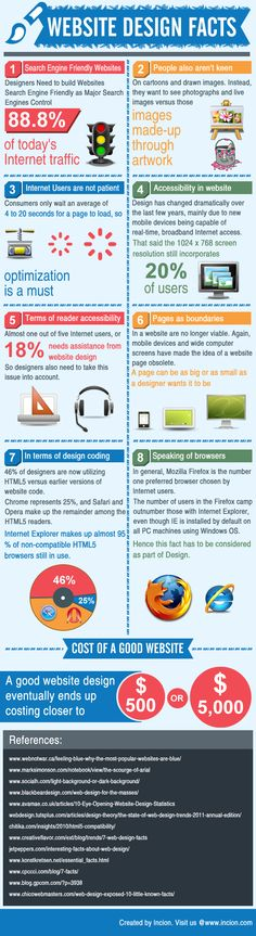 Website design facts #website #webdesign #SouthAfrica