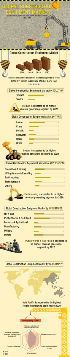Global Construction Equipment Market - Industry Analysis, Market Size, Share, Growth, Trends and Forecast, 2014 - 2020