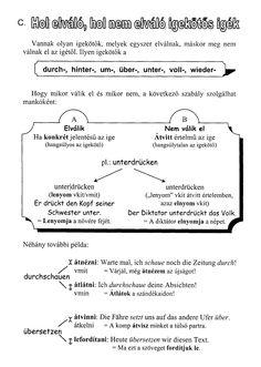 Sheet Music, Facebook, Learn German, Language, Music Sheets