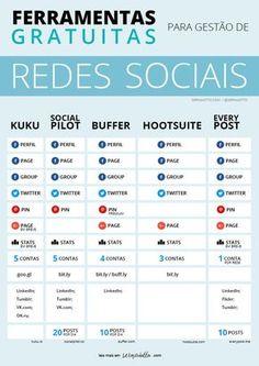 Ferramentas grátis para gestão de redes sociais para blogueiros