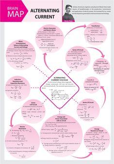 #Alternating #Current - #Concept #Map - #MTG #Physics For #You #Magazine #JEEMain #JEEAdvanced #Class11 #ClassXI #Class12 #ClassXII