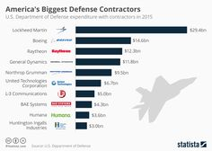 Considering consulting? Look at these numbers to find where the greatest employment need maybe...Infographic: America's Biggest Defense Contractors | Statista