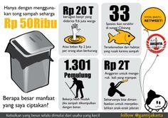 Trash Bin: Cost you Rp 50.000 and Save more than Rp. 20 Trillions