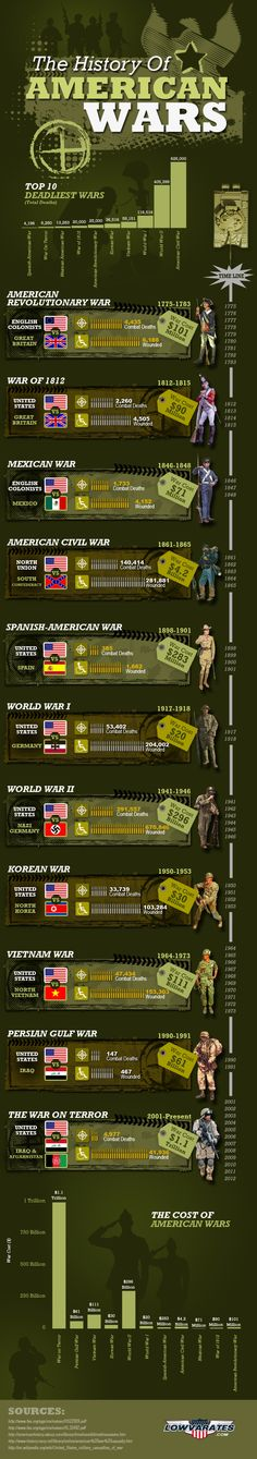 The History of American Wars - Veterans Day Infographic-There are a couple things that should probably be tweaked on here (like we didn\'t just fight Nazi Germany during WWII) but overall interesting info graphic