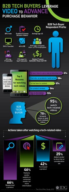 Infographic: Tech Buyers Leverage Video to Advance Purchase Behavior Inbound Marketing, Business Marketing, Content Marketing, Affiliate Marketing, Online Marketing, Social Media Marketing, Marketing Guru, Business Infographics, Business Tips
