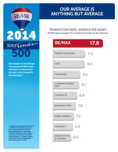 Real Trends RE/MAX #Abovethecrowd
