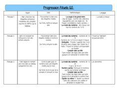 Progression rituels GSt alexalamternelle ou Par ici et par là OK School Organisation, Grande Section, Class Management, Ms Gs, Montessori, Preschool, Classroom, Teaching, Cycle 1