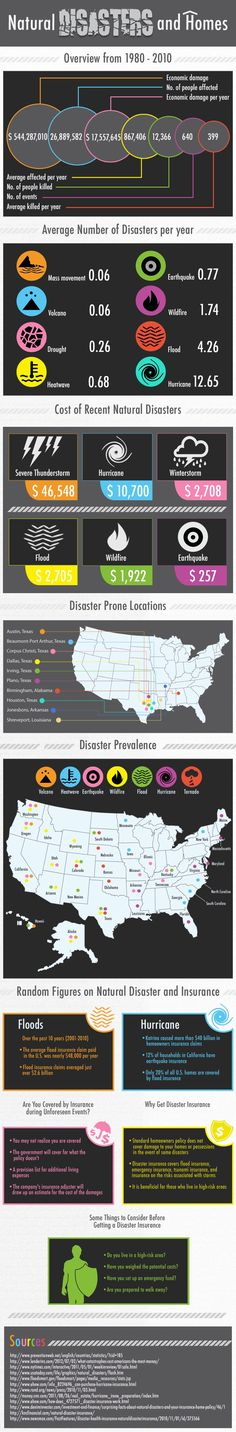 Natural Disasters and #Homes Infographic