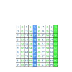 This hundred chart makes number relationships so much easier for kids to see.  Even numbers are green, and odd numbers are blue, with the 5's and 1...