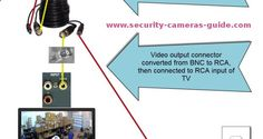 Security Cameras Guide - Home  business surveillance systems