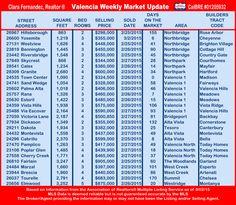 Valencia Weekly Market Update 3-2-15