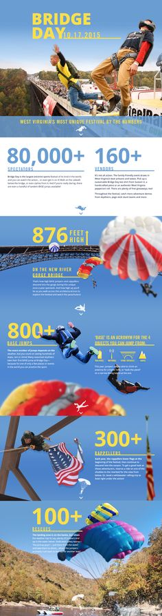 Bridge Day Interactive Infographic - Visit Southern West Virginia