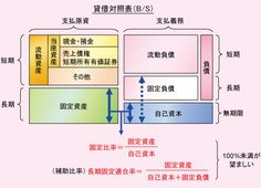 IT業界を読み解くための経営分析入門 - 財務分析(6) 長期的安全性は固定比率で判断する:ITpro Accounting, Diagram, Notes, Report Cards, Notebook