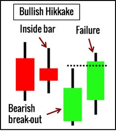 Candlestick patterns are essential tools for every price action trader. Here are 10 candlestick patterns that you must know, complete with trading examples. Stock Trading Strategies, Big Data Technologies, Math Quotes, Relative Strength Index, Online Forex Trading, Candlestick Chart, Trading Quotes, Stock Charts, Marketing Quotes