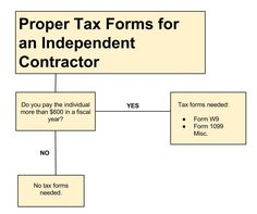 1099 form independent contractor  15 Best 15 tax info images | Self employment, How to plan ...