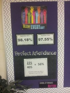 Data Wall - attendance data, perfect attendance, comparison