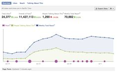 6 Numbers from Facebook Insights that Actually Matter (from PostRocket blog)