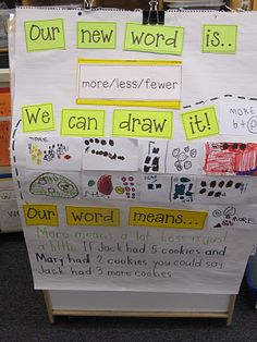 This is a good idea to help kids understand the meaning of a new word. It also will help the students understand that there are multiple words with the same meaning. Another thing you could do is have non-examples on the paper so the students can understand what the word is and is not. This is not only good for math but any activity that has new words to learn.  -Brittany Pilon