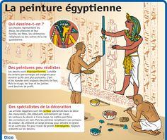 Fiche exposés : La peinture égyptienne