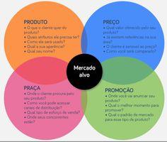 AÇÕES DIGITAIS PARA MAIOR APROXIMAÇÃO DOS CLIENTES COM A MARCA UTILIZANDO OS 4 Ps. DO MARKETING O mix de marketing é uma ferrament...