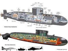 Submarino classe Kilo e Victoria