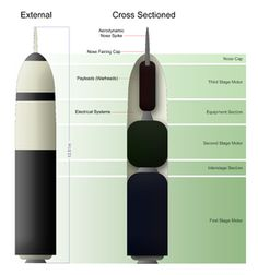 Intercontinental ballistic missile - Wikipedia, the free encyclopedia (Remember these? Iran has and is developing more for long range targets>) JJR 2-20-14