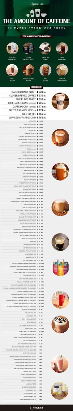 The Amount of Caffeine in Every Drink on Starbucks's Menu