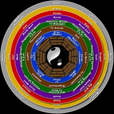 one way to group things. Alternative Therapies, Alternative Medicine, Ayurveda, Reiki, Accupuncture, I Ching, Health Heal, Medicine Wheel, Taoism
