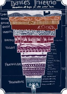 Dante's Inferno: a helpful diagram to eternal damnation. // HAHAHAHA, YES, PERFECTION.