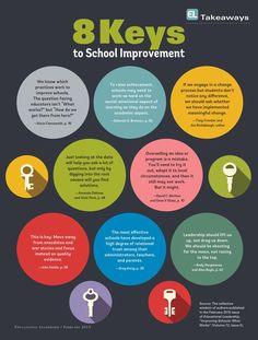 Here are eight takeaways to school improvement from the February issue of Educational Leadership.