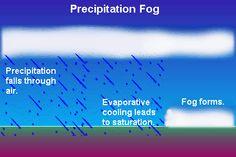 Precipitation Fog (Frontal Fog)