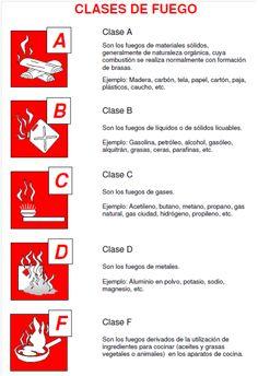 ¿Conoces las clases de fuego que existen? | Prevencionar
