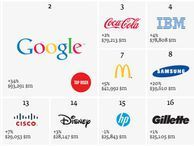 Apple is world's most valuable brand, Samsung up to 8th Tech companies dominate a new list of the world's most valuable brands, with Apple taking the top spot -- but Google and Samsung are close behind.