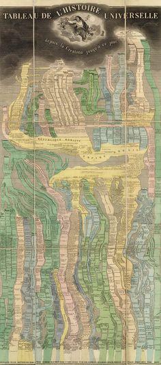 Tableau de L'Histoire Universelle Eastern Hemisphere 1858