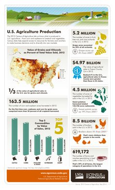 U.S. ag production in one easy-to-read graph. HT: @Courtney Bayer CropScience US #AgCensus