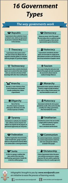Infographic of the 16 types of governments. Make note of Fascism, Oligarchy, Plutocracy...