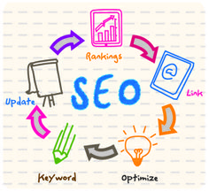 SEO is all about..