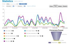 Mobile analytics: stats on visitors and interactions
