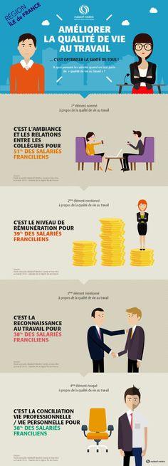 Quels sont les points à considérer pour améliorer la qualité de vie au #travail des salariés en Ile De #France