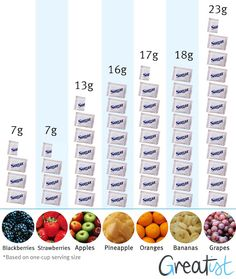 How Much Sugar is in Fruit. If trying to be healthy and eating alot of fruit, too much may be causing some unwanted weight gain.