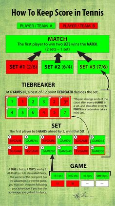 How to keep score in tennis (Infographic)