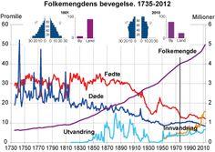 demografisk overgang - Google-søk Line Chart, Diagram, Google, Eggs